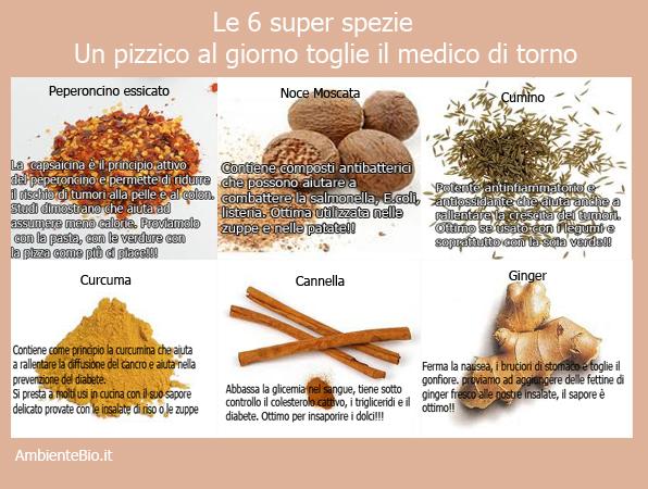 La curcuma usata anche come cosmetico naturale ambiente bio - Elenco utensili cucina ...