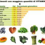 La nutrizione e la rigenerazione dei tessuti umani