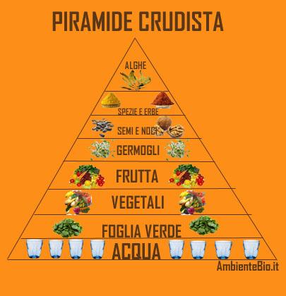 Alimentazione Crudista Ambiente Bio