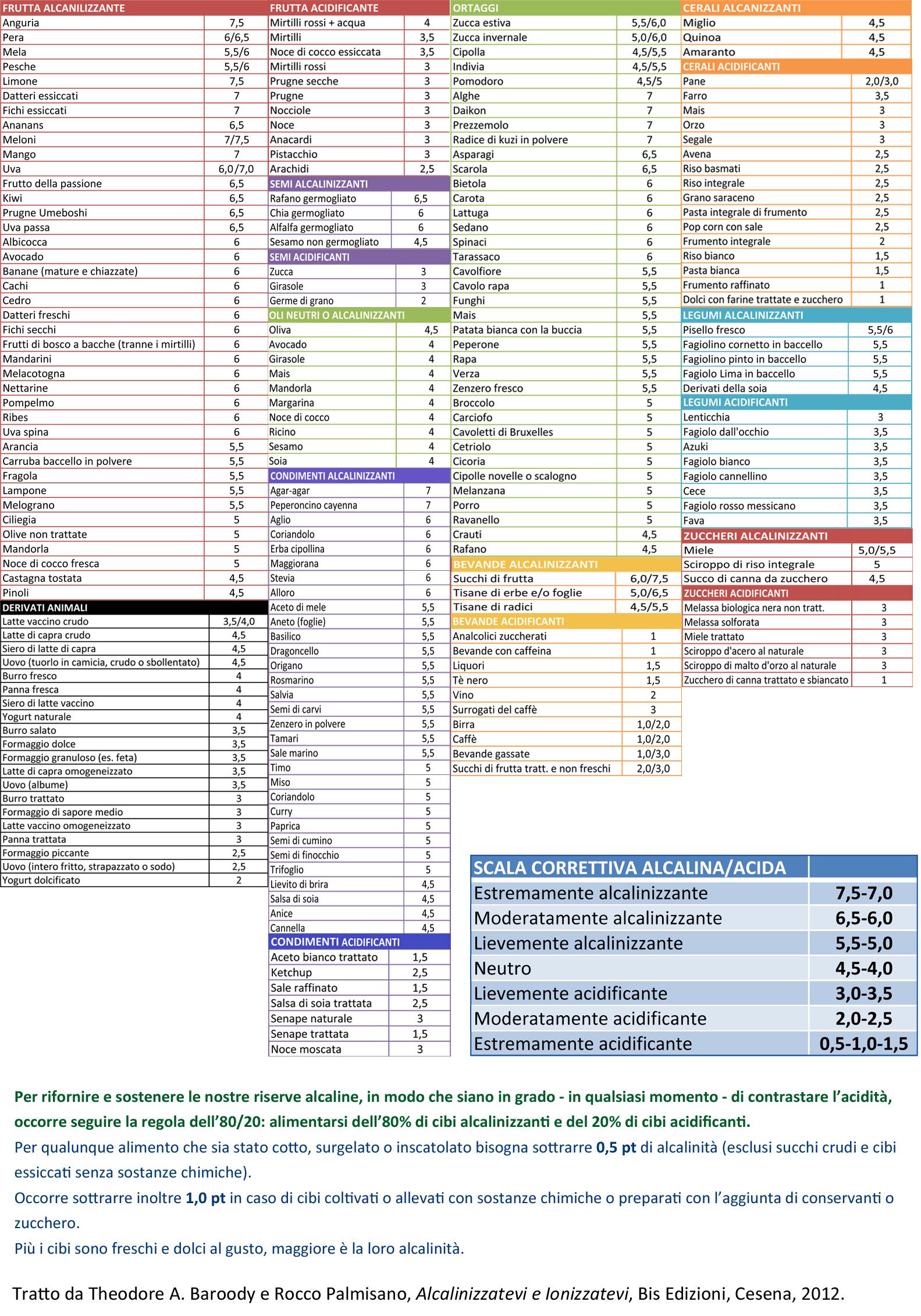Acido Citrico Dosi Alimentari gusto del proibitoverità svelate: una guida per scoprire