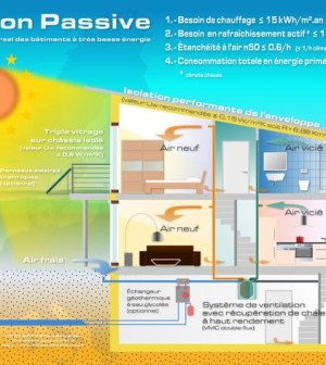Cos e come funziona una casa passiva ambiente bio - Casa passiva milano ...