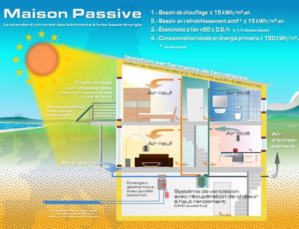 Cos e come funziona una casa passiva ambiente bio for Piani di casa passivi