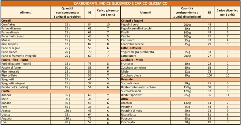Tabella indice glicemico e carico glicemico degli alimenti