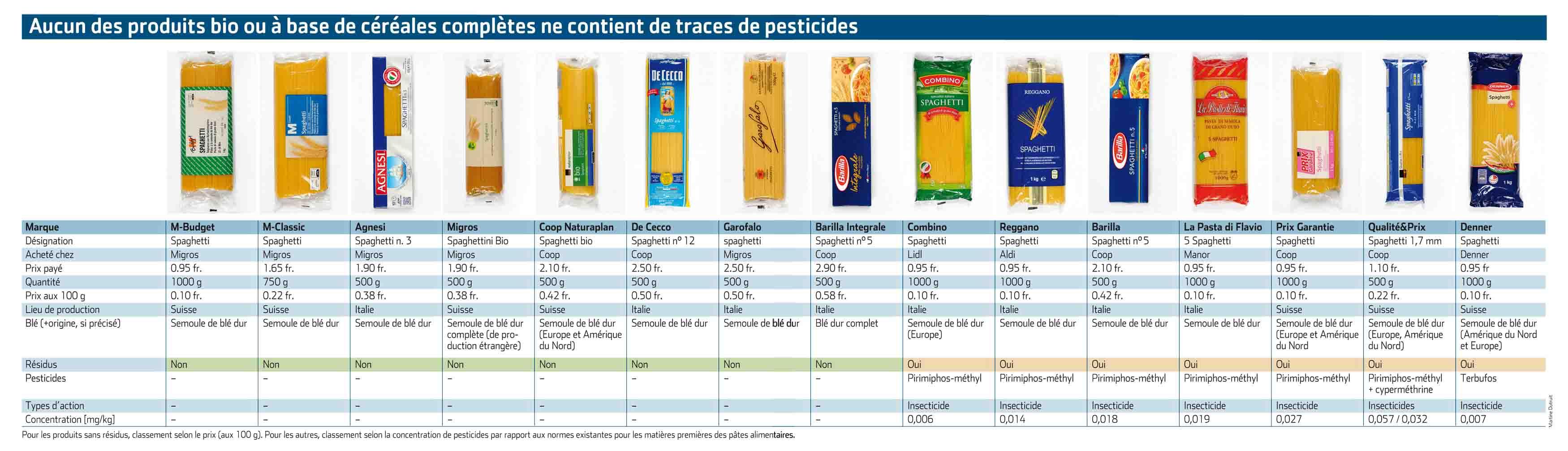 test spaghetti pesticidi I pesticidi trovati negli spaghetti: ecco le marche