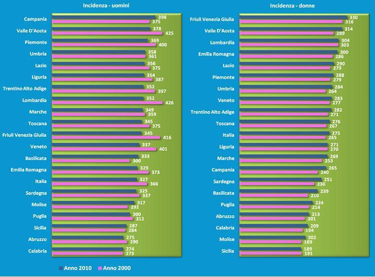Dati di incidenza tumori in Italia. Fonte tumori.net