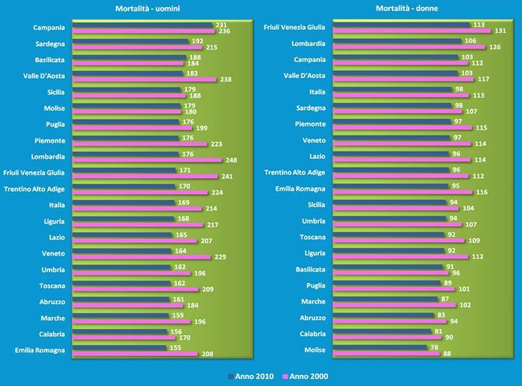 Dati tasso di mortalità per tumore. Fonte tumori.ne