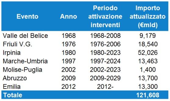 Terremoti in Italia: quanto è costata la ricostruzione delle aree colpite?