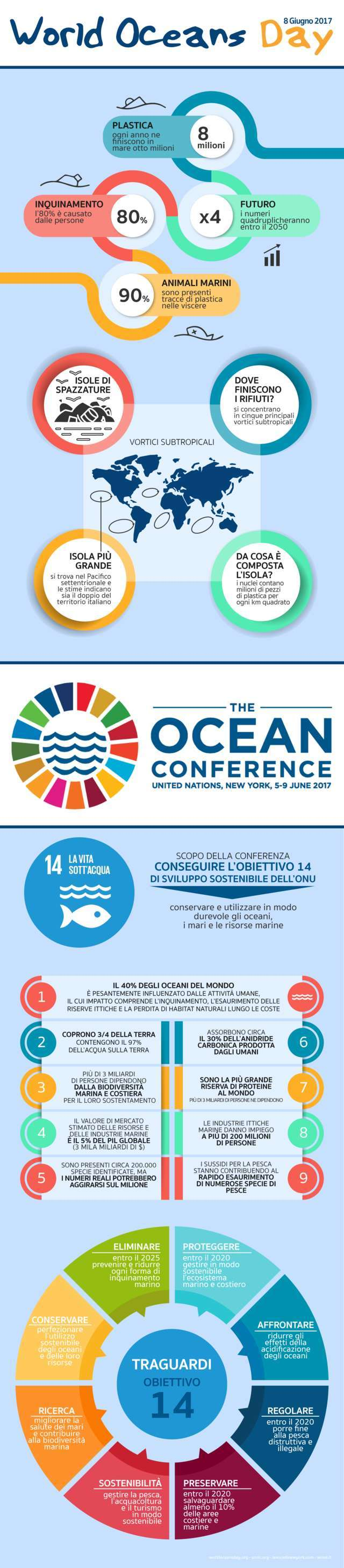 INFOGRAFICA: Giornata Mondiale degli Oceani