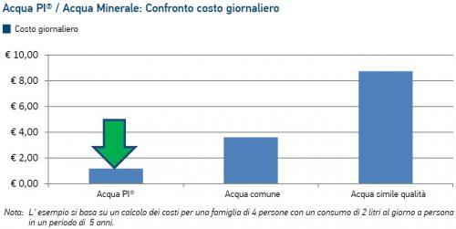 Osmosi inversa costi