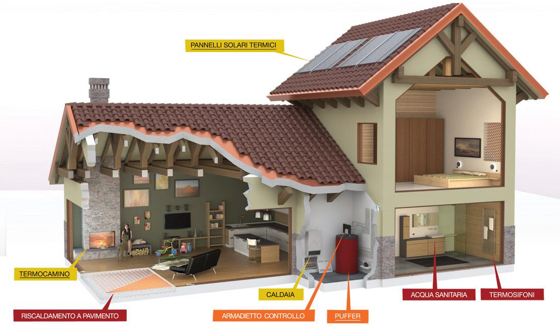 Come dimezzare le bollette ecco gli impianti combinati termico biomasse ambiente bio - Miglior riscaldamento per casa ...