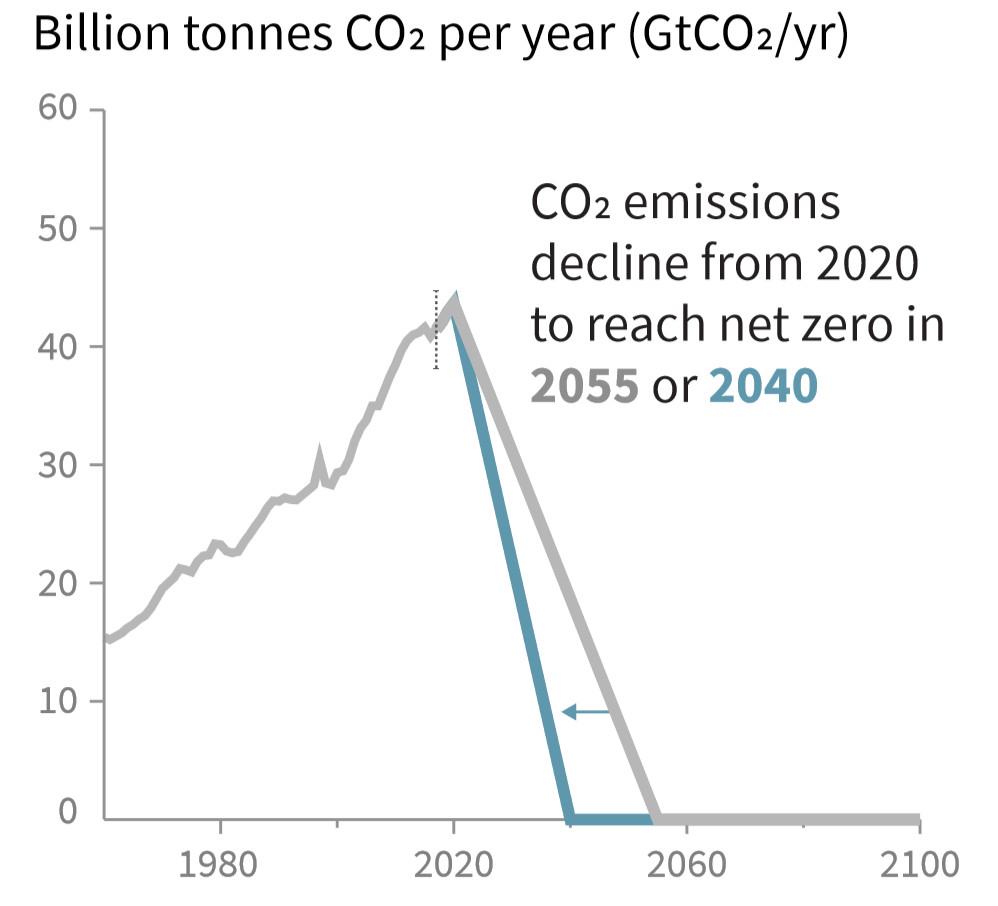 zero emissioni nel 2040