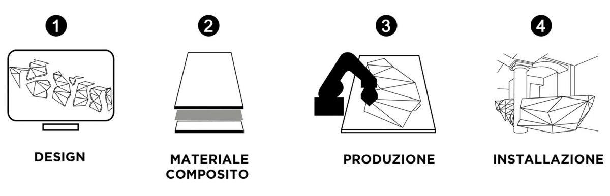 processo fabbricazione wood skin
