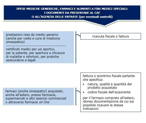 spese mediche generiche