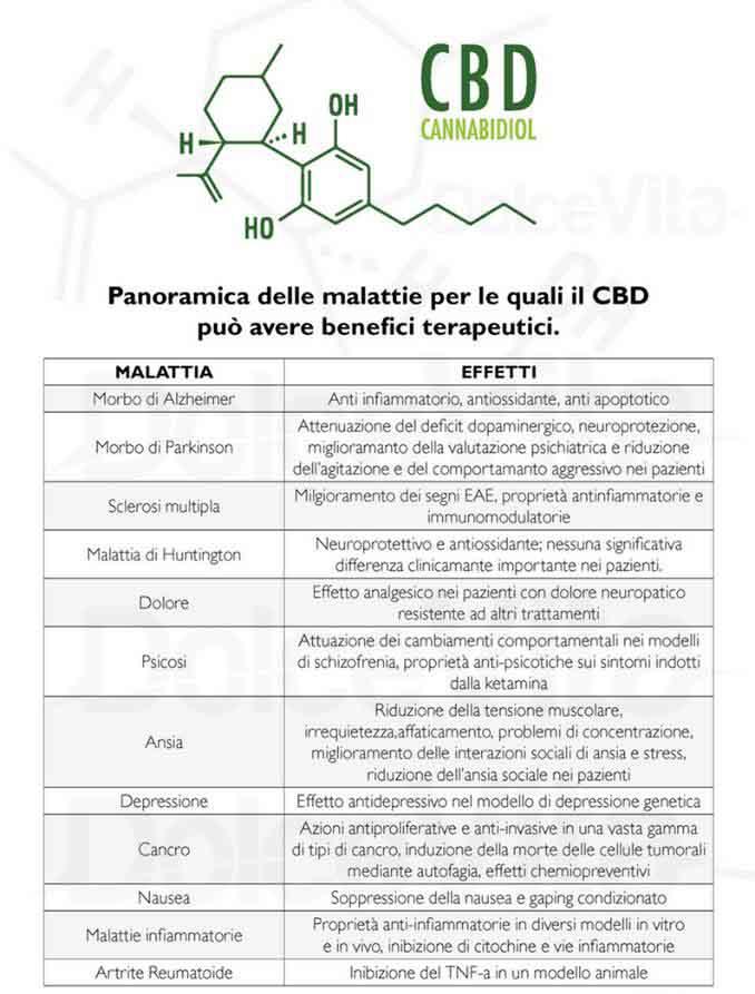 farmaco al CBD
