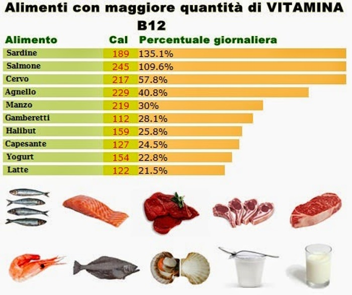 VITAMINA B12 integratori naturali carenze nutrizionali
